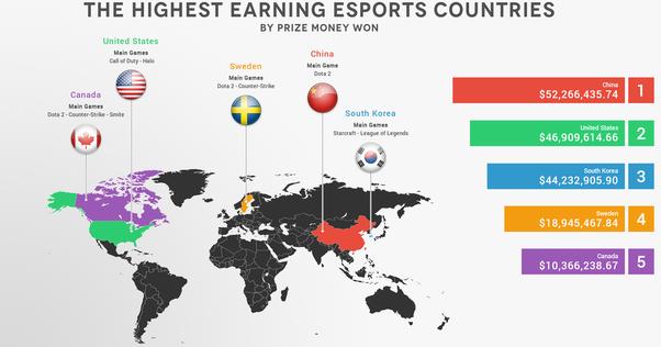 south korea Esports dominance