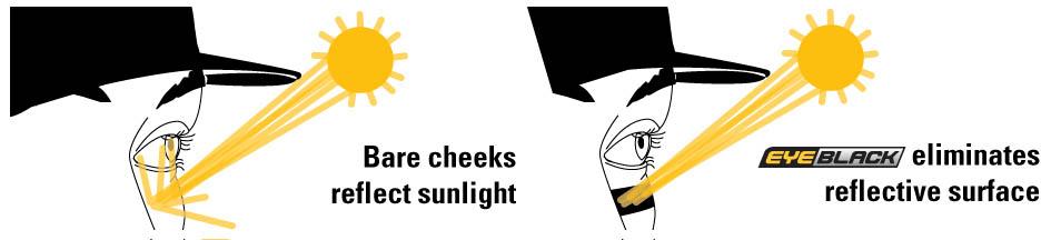 Eye black deflecting sun